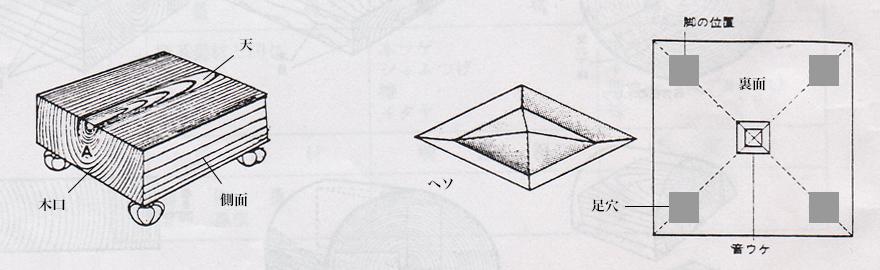 盤の各部分名称 図説